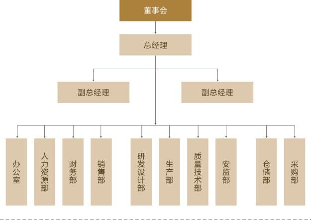 组织机构_济源市蓝曼节能科技有限公司